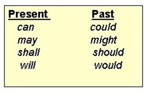 Which Tense Should Be Used In Abstracts Past Or Present